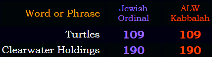 Turtles = 109 and Clearwater Holdings = 190 in both Jewish Ordinal and ALW