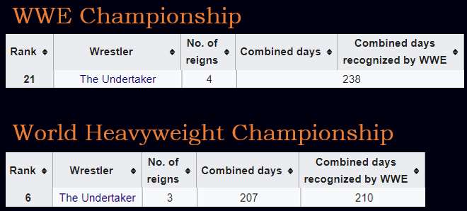 238 days as WWE champion, 210 as World Heavyweight Champion